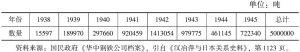 表8-13 大冶沦陷期间日本运走铁矿石数量表(1938~1945年)