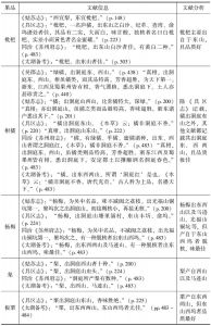 表1 历史文献中记载的东、西山水果