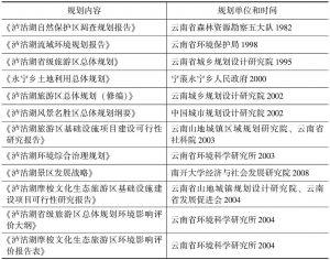 表1 云南泸沽湖各项规划情况一览表