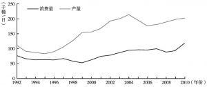 图4-6 土库曼斯坦石油产量与消费量(1992~2010年)