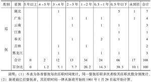 表2-8 清末新政时期地方督抚任期时间统计表-续表
