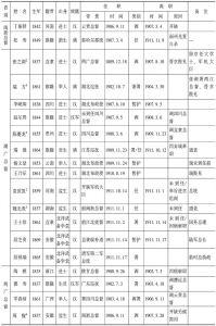 清末新政时期地方督抚履历表-续表2