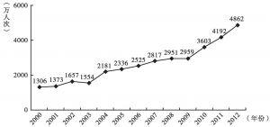 图1 2000~2012年香港全年访港游客人数