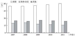 图6 2007~2011年香港游客主要访港目的