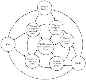 Chart1-1 Framework of world tourism city development index