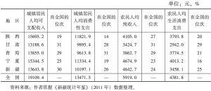 表8 2010年西北五省区城镇居民人均可支配收入、农民人均纯收入及在全国31个省、市、自治区的位次