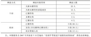 表6-1 河南Y区质性调查统计