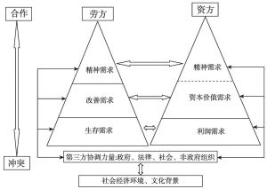 图4-4 劳动关系冲突模型