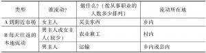 表4-1 主要流动类型