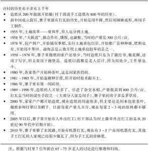 表6-4 召村村民小组大事记