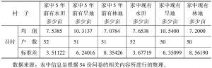 表6-8 召村土地使用及户均拥有土地数量统计