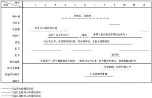 图6-2 召村村民家庭内部劳动分工图
