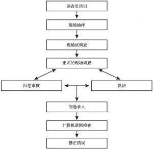 图3-2 问卷调查流程
