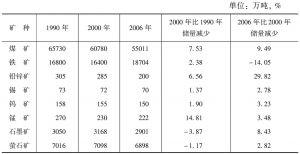 表16 郴州市主要年份主要矿产资源储量变化