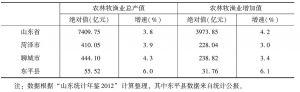 表2 2011年鲁西南地区农林牧渔业总产值及增加值