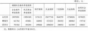 表7 2011年鲁西南地区社会保险参保人数