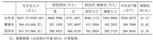表8 2011年末鲁西南地区人口数
