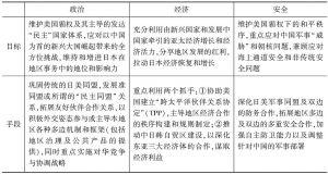 表4-1 日本亚太战略的基本目标与手段