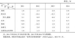 表1 国际货币基金组织有关发达经济体经济增长的预测(国内生产总值实际增长率)