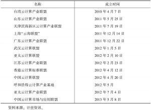 表5-1 近年成立的云产业联盟