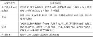 表9-2 中国电子商务物流生态链