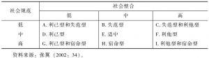 表1-4 自杀的基本类型与混合类型