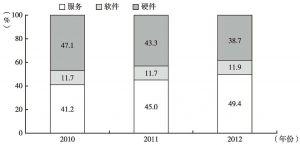 图1 2010~2012年我国银行业IT应用市场结构