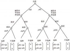 图1 政府选择服务外包承包商的信号传递博弈过程