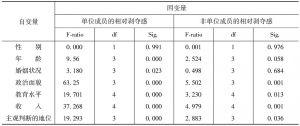 表11 7个自变量与相对剥夺感的Anova分析