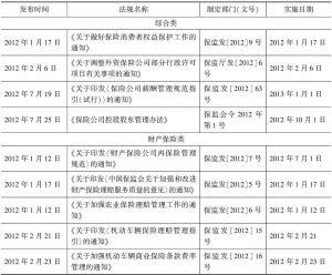 2012年保险业监管规章、规范性文件目录