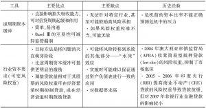表3 宏观审慎政策工具的主要特征
