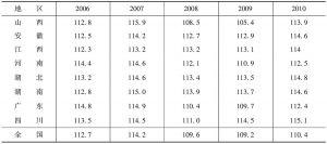 """表2 """"十一五""""时期地区生产总值指数"""