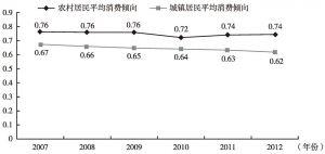 图6 2007~2012年中部地区城乡平均消费倾向