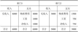 表5-1 收支均衡表