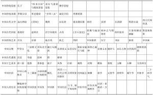 表1 《中国文化常识》目录