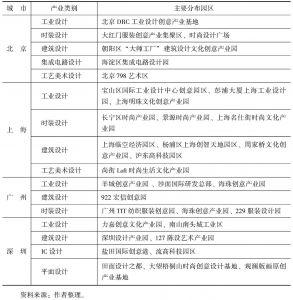 表8 京沪广深设计服务业行业主要园区分布