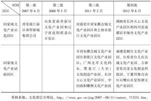 表4 国家级文化产业示范园区和国家级文化产业试验园区名单