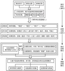 图1-1 本研究的主要内容