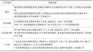 表2 中国主要平台网站的物流安排