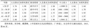 表4 广州居民对旅游活动的参与程度