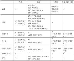 表4-4 现行法规定的民事裁判更正方式