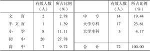 表5 肃南县调查样本文化程度分布