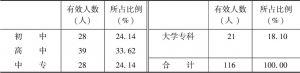 表5 高台县调查样本文化程度分布