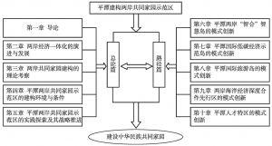 图1-2 本书研究的技术路线图