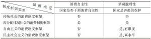 表1-1 消费制度框架的四种类型