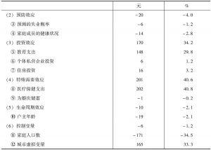 表5 对暂时性贫困人群组消费的解释-续表