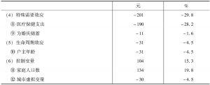 表6 对选择性贫困人群组消费的解释-续表