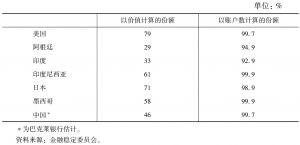 表2 2010年各国存款保险覆盖程度