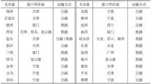 表3 中国港口发展现状