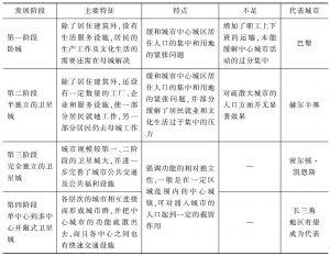 表2-1 卫星城发展阶段表